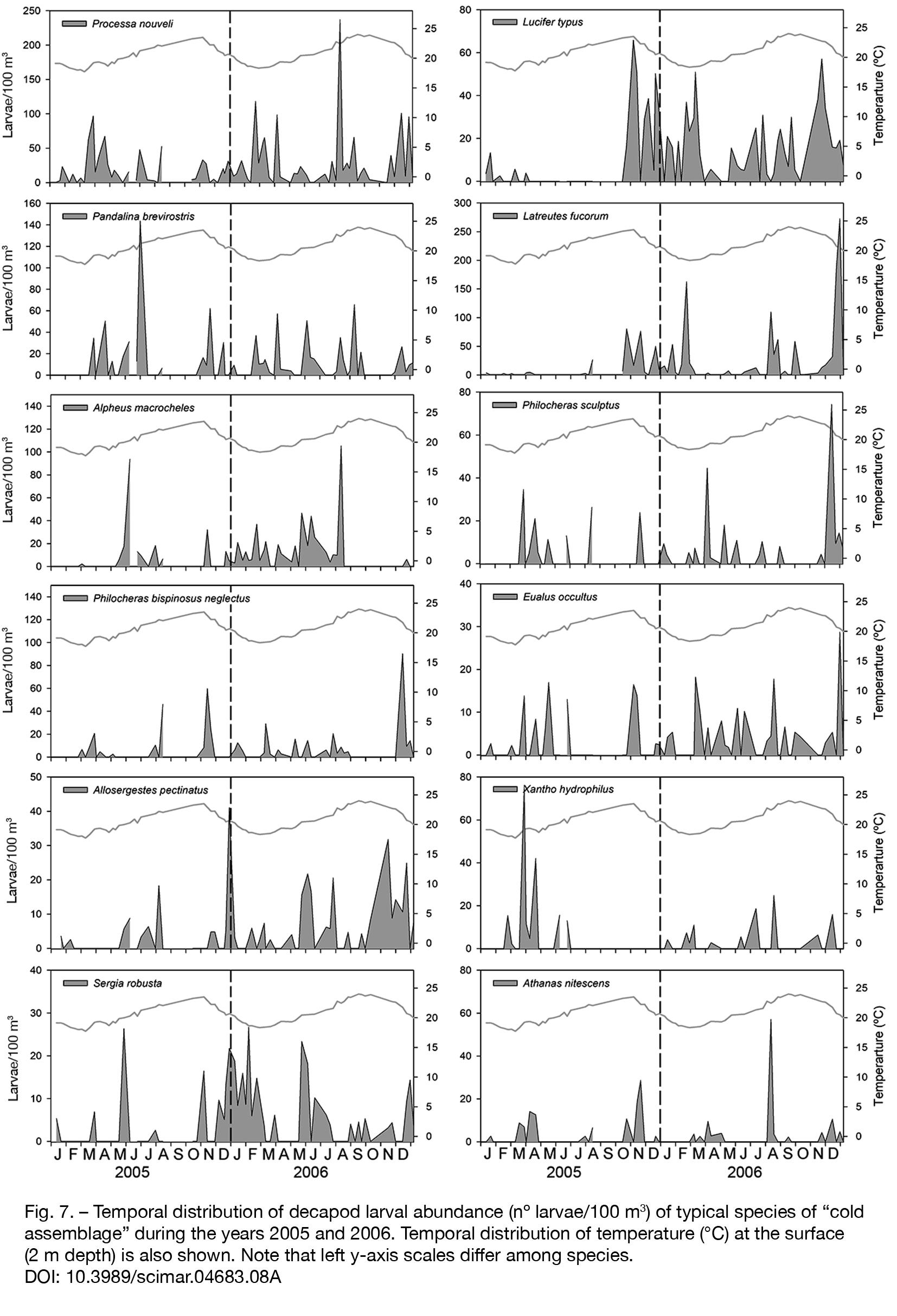 Seasonality of planktonic crustacean decapod larvae in the